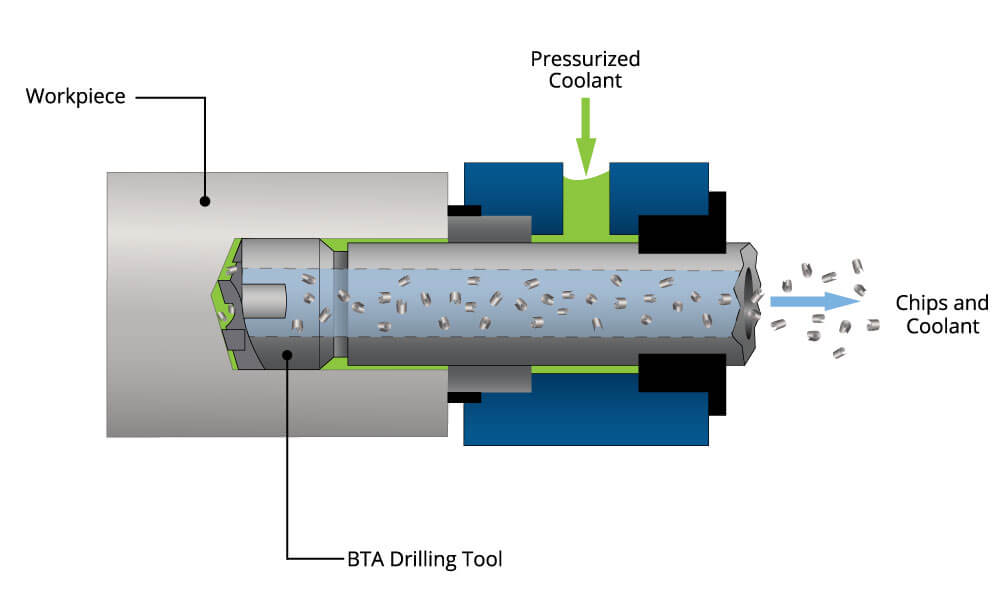 bta tool operation diagram